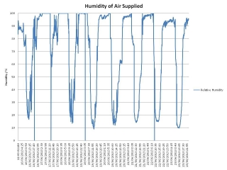 humidity-of-air-supplied-2013616-23