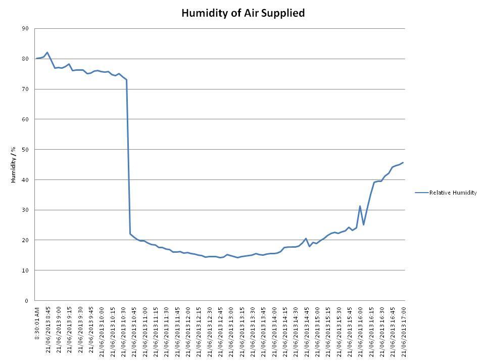 heat index air force heat index rh heatindexinrimu blogspot com Lab Air Force Officer AFRL Locations