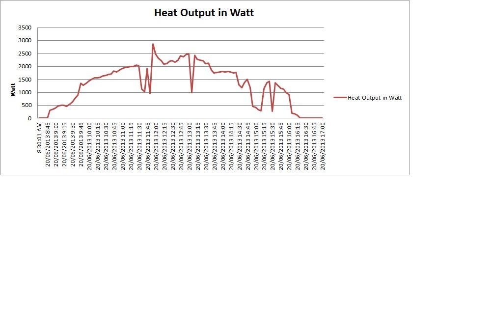 Solar Heating Archives Solar Air Module