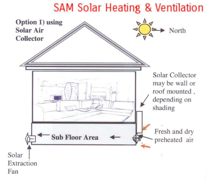 Sub Floor Ventilation Solar Heating