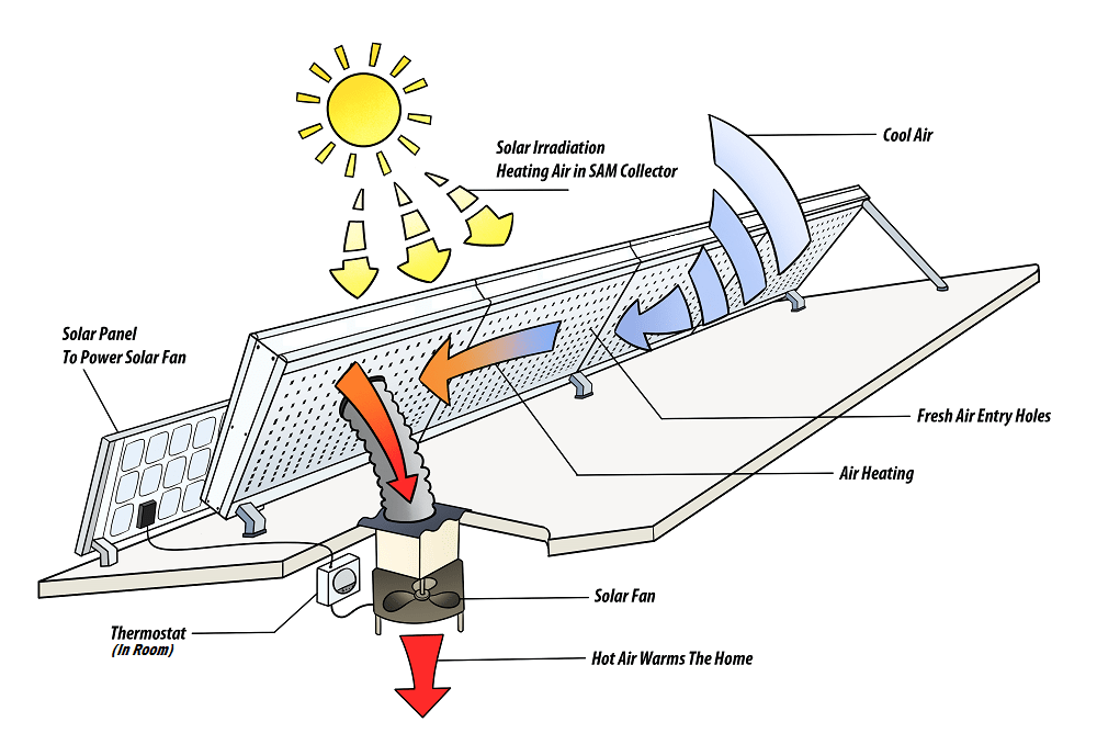 solar heating how it works